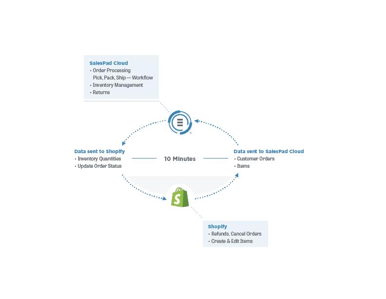 Shopify Integration - SalesPad Support
